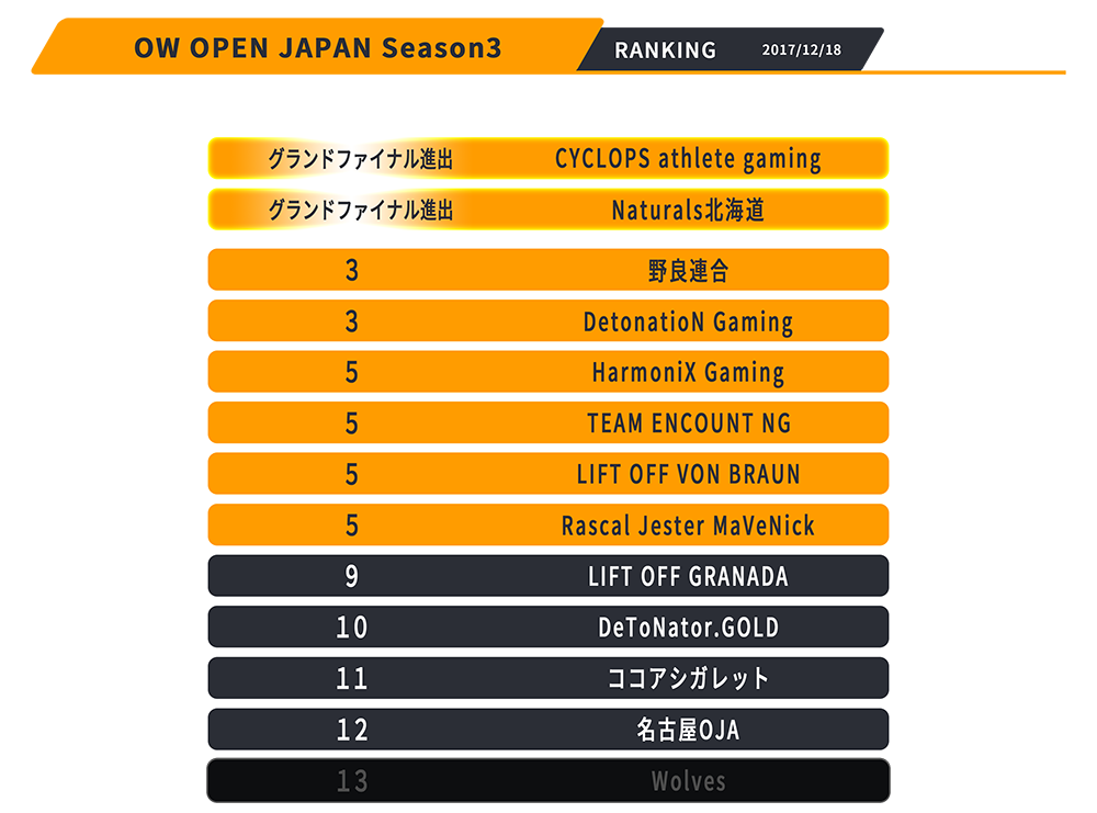 Overwatch OPEN DIVISION JAPAN成績