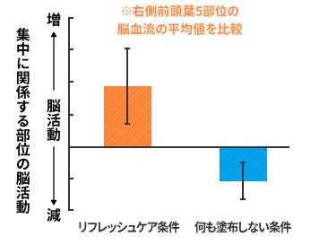 シーブリーズ グラフ
